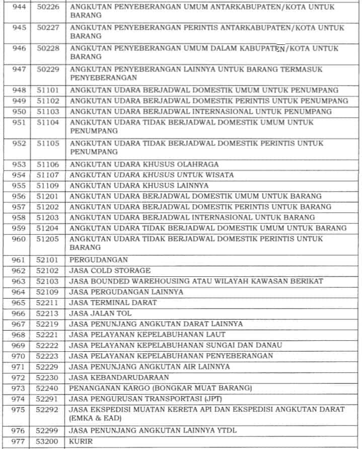 Insentif PPh 21 DTP Terbaru: Syarat dan Daftar Jenis Usaha Bisa Ajukan